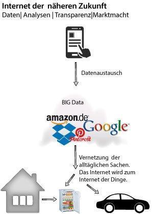 internet-der-zukunft